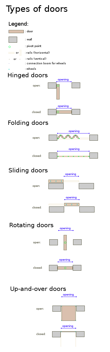 File types of wikimedia commons for Different types of doors