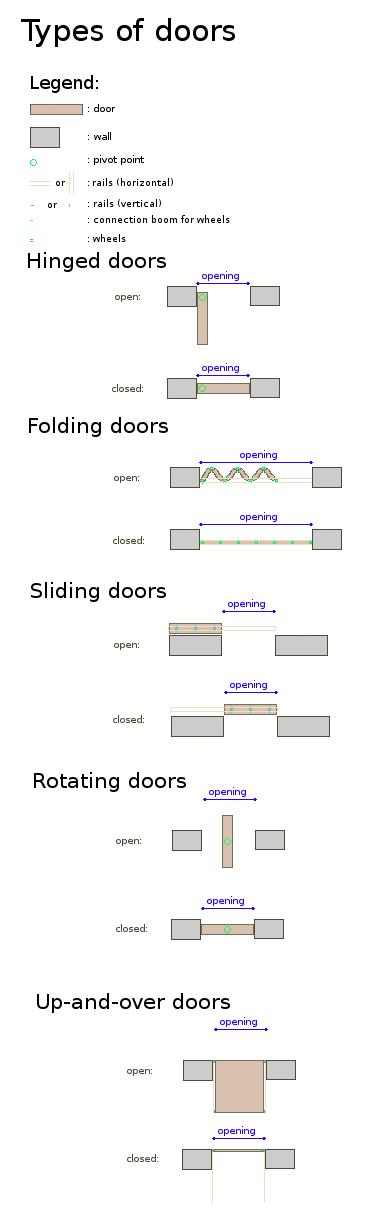Door - Wikiwand