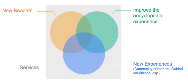 Ven diagram of current wmf reading initiatives.png