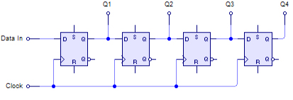 SIPO wiring of flip flop circuits Data in Clock Q
