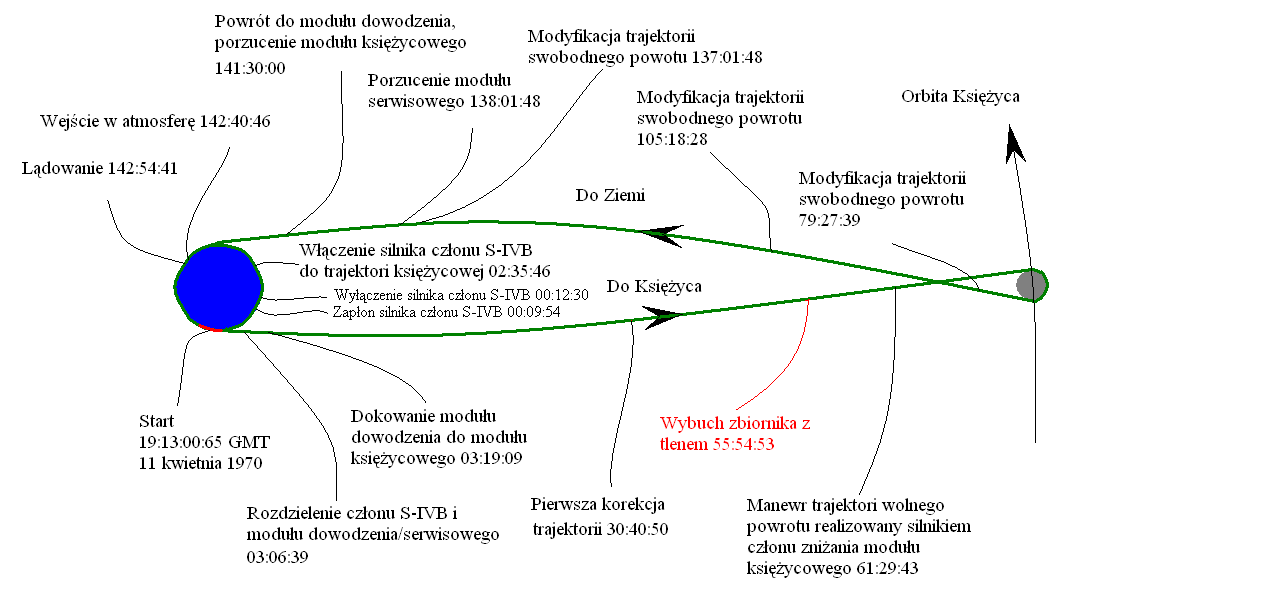 Apollo 13 Diagram | Wiring Diagram 2019