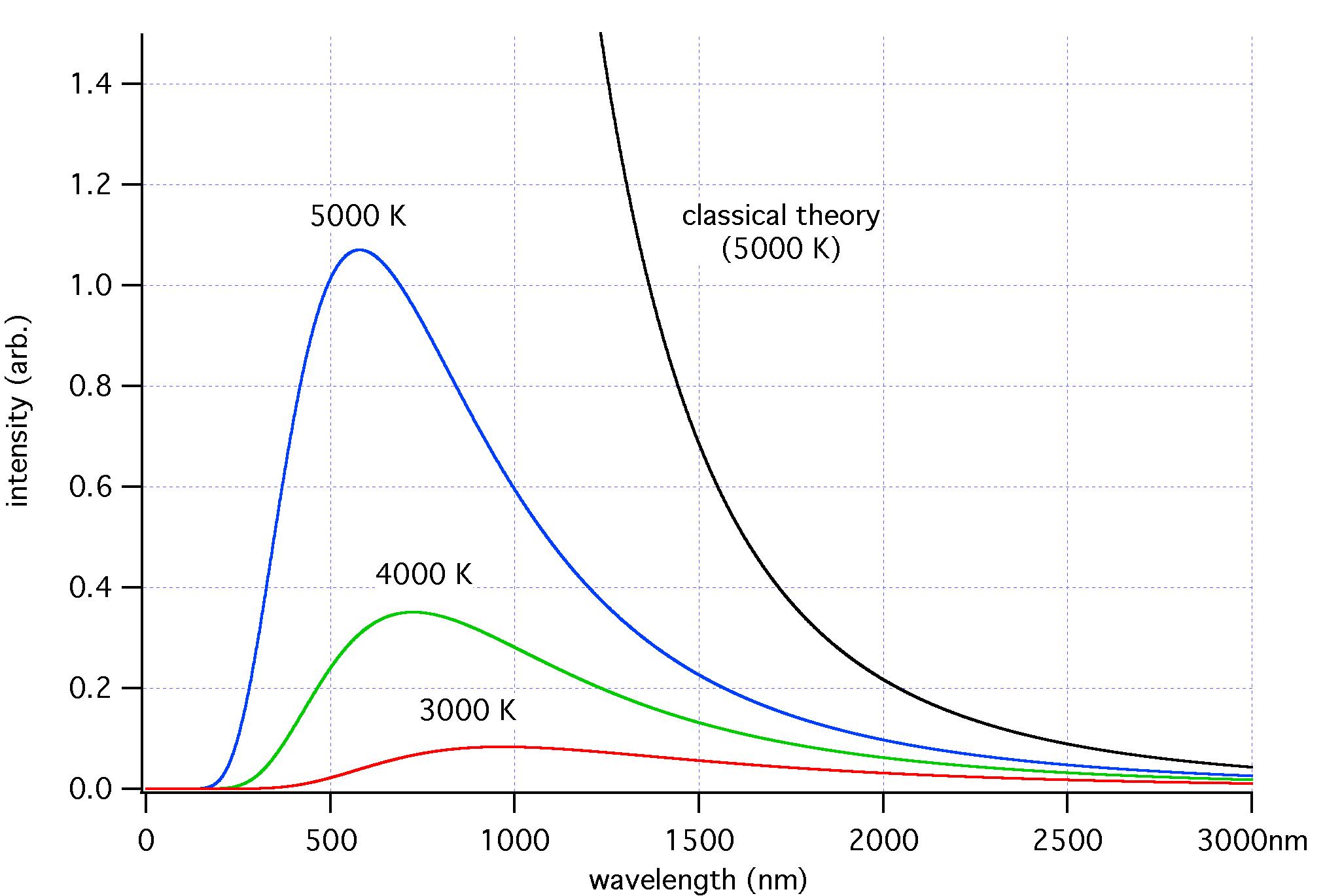 Exemples de spectres de corps noir, sur un diagramme de l'énergie en fonction de la longueur d'onde. Quand la température est élevée, le pic de la courbe se déplace vers les courtes longueurs d'ondes, et inversement pour les plus basses températures. La courbe en noir indique la prédiction de la théorie dite classique, par opposition à la théorie quantique, qui seule prédit la forme correcte des courbes effectivement observées - Wikimedia Commons