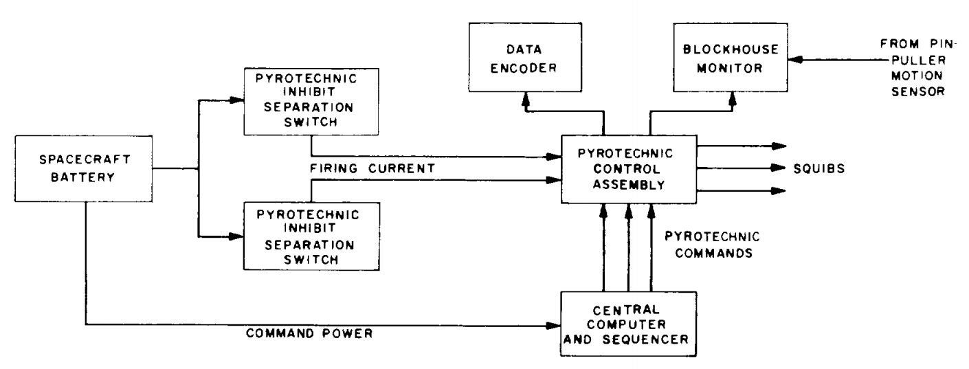 Block_diagram_of_pyrotechnics_system. file block diagram of pyrotechnics system jpg wikimedia commons