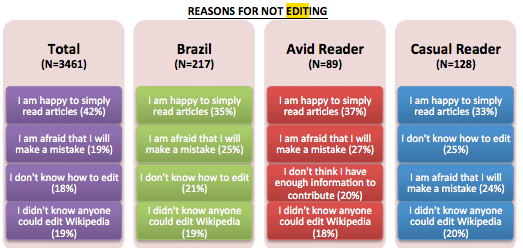 Brazil Readers Reasons for not editing.png