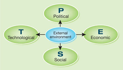 strategic management and new economic environment The strategic management response to the challenge of global change economic, environmental macroenvironmental analysis for strategic management new.