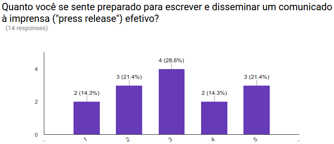 CCD Brazil 2016 pre training survey results 04.png
