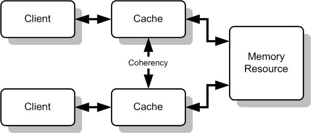 Pengertian dan Fungsi Cache