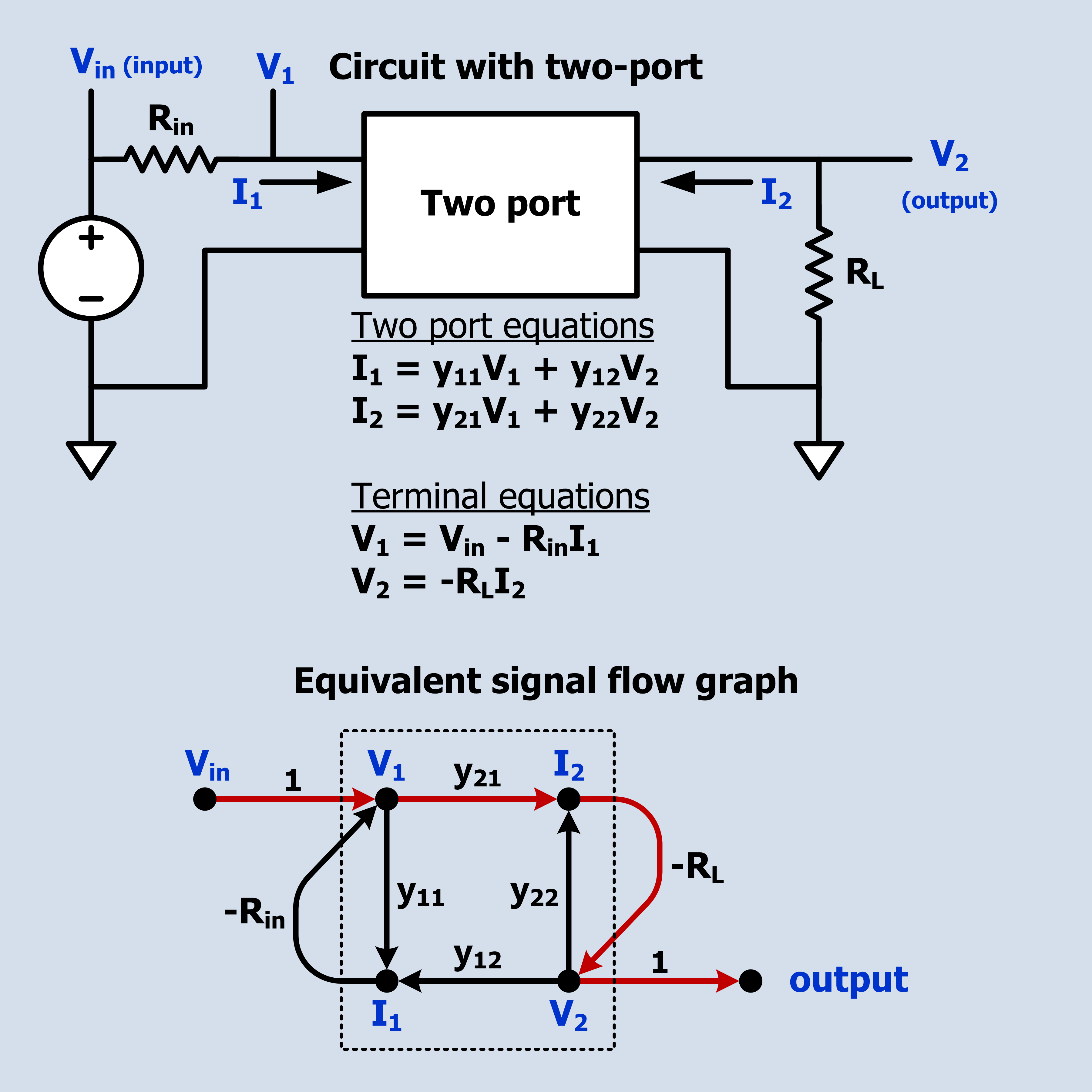 File:Circuit with two port and equivalent signal flow graph.png ...