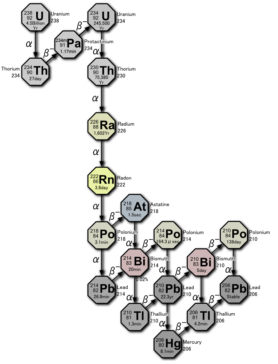 File:Decay chain(4n+2, Uranium series).PNG - Wikimedia Commons
