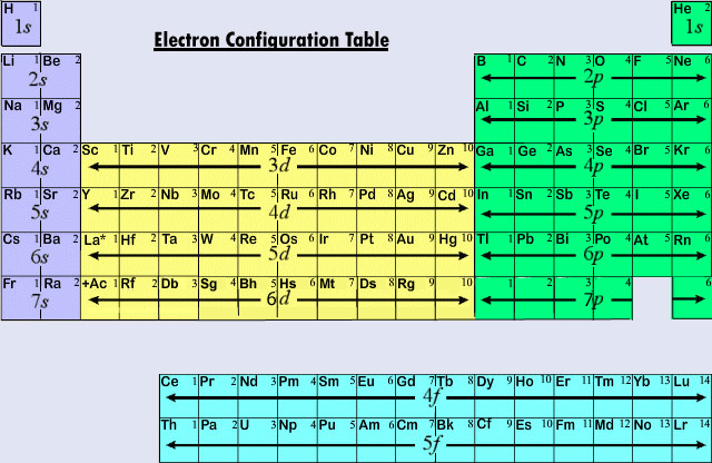File:Electron_Configuration_Table on Size Trend Periodic Table