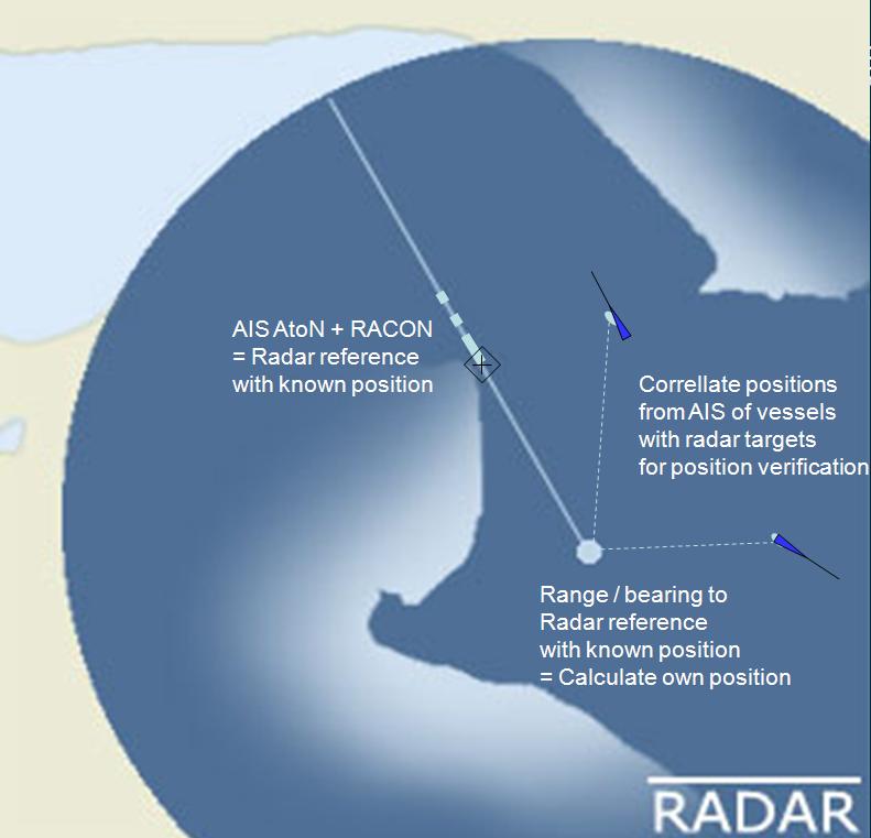 Enhanced Radar Positioning Wikipedia