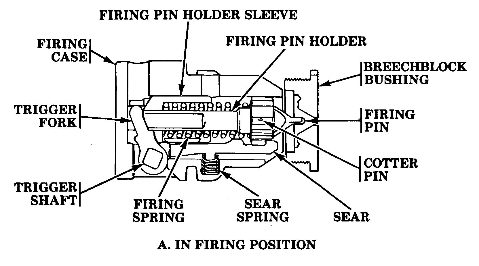 Firing Mechanisms For Guns : Breech mechanism military wiki
