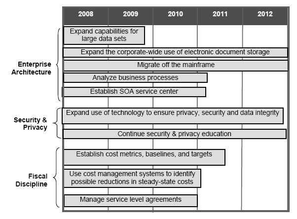 technology strategy document template - file five year technology wikimedia commons