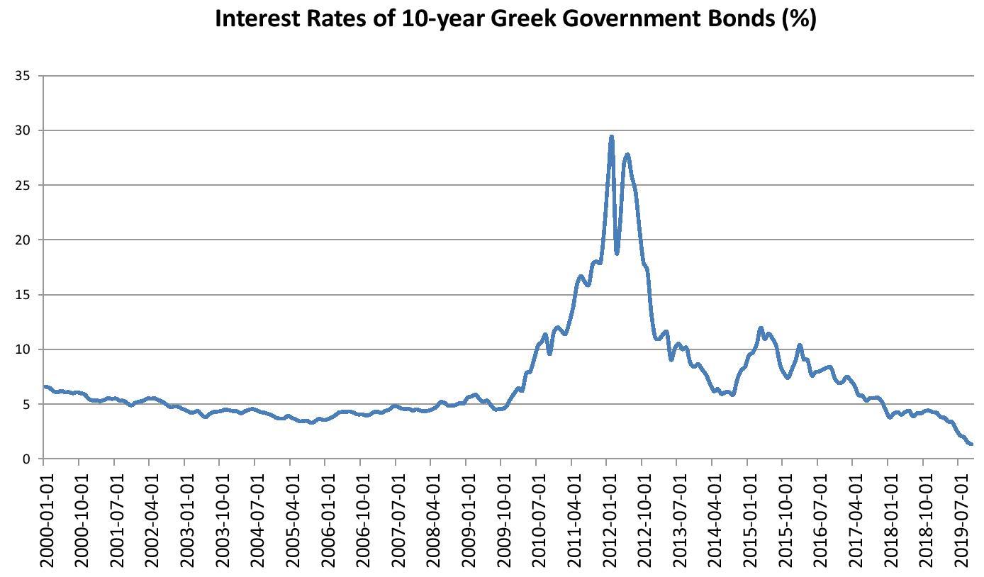 GREECE ATHENS SHOCKS INDUSTRY COMPANY 20 BONDS SHARES 1932 REVENUE