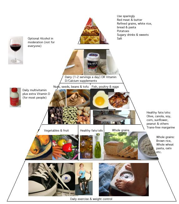 healthy food pyramid for adults. Harvard#39;s Healthy Eating