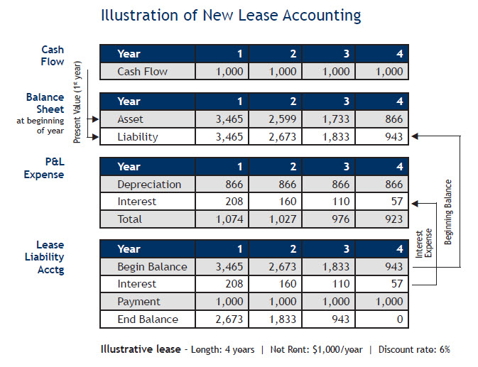 Case 13-6 Sales Type versus Direct Financing Leases Part 1: Capital leases and operating leases...
