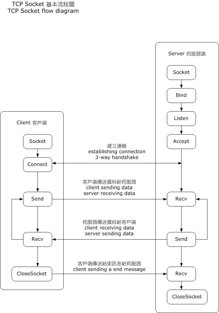 InternetSocketBasicDiagram_zhtw.png