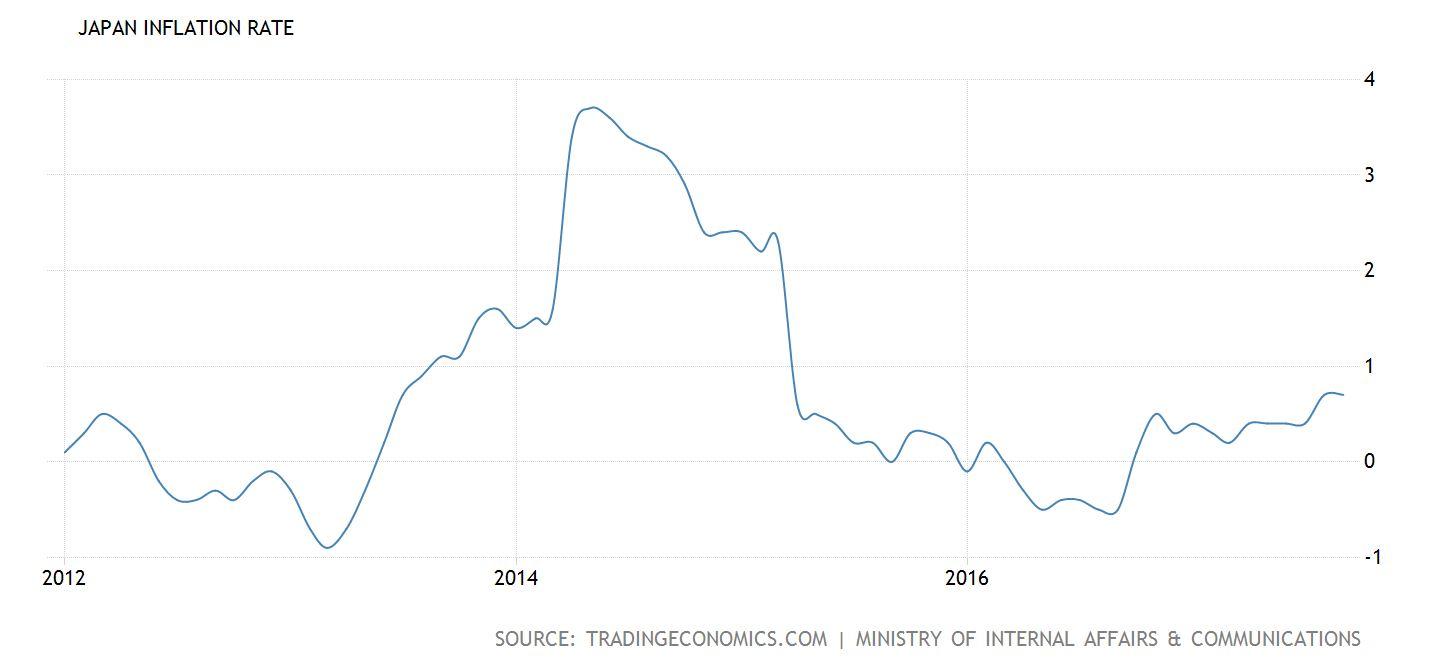 Wikipedia trading economics