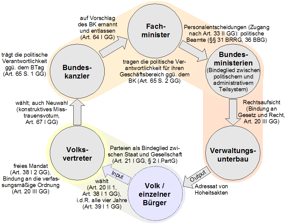 Demokratische Legitimationskette
