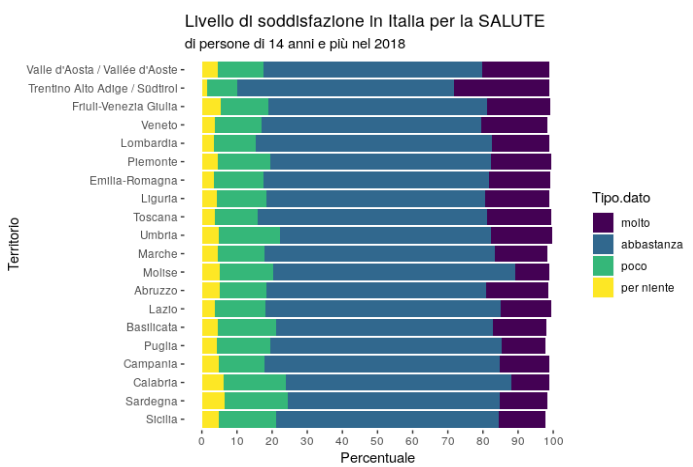 Qualita Di Vita Wikipedia