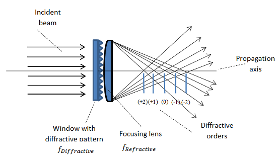 Diffractive Optical Elements
