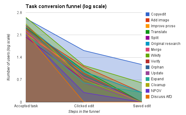 Conversion funnel by task (log scale)