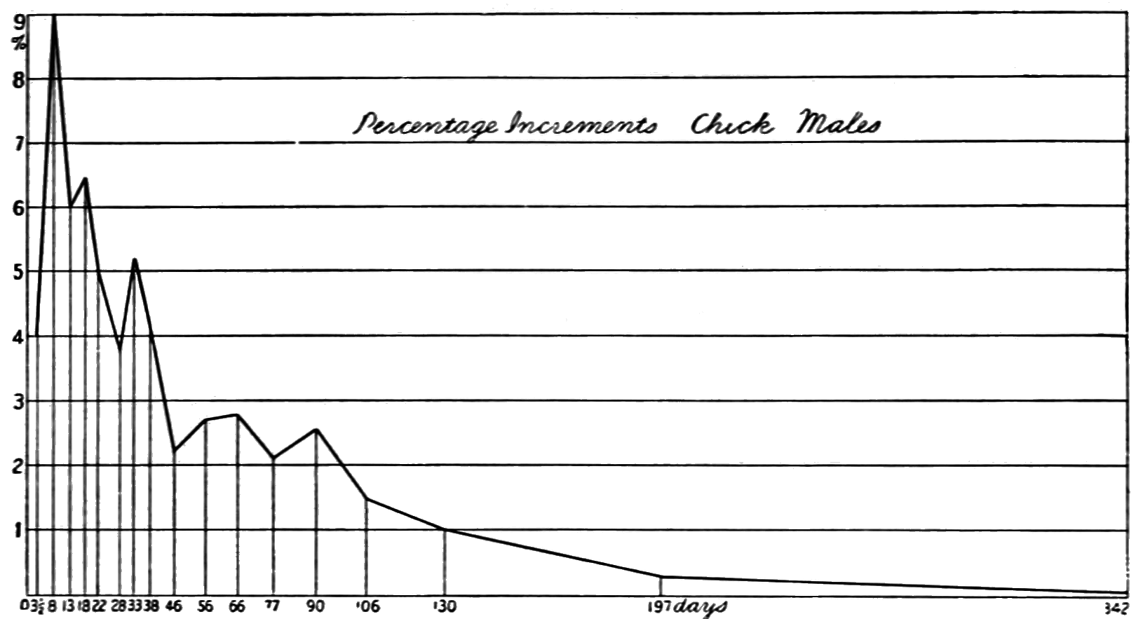 PSM V71 D207 Graph of the daily pc of weight increments by male chickens.png