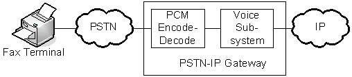 PSTN-IP Gatway Figure 02.jpg