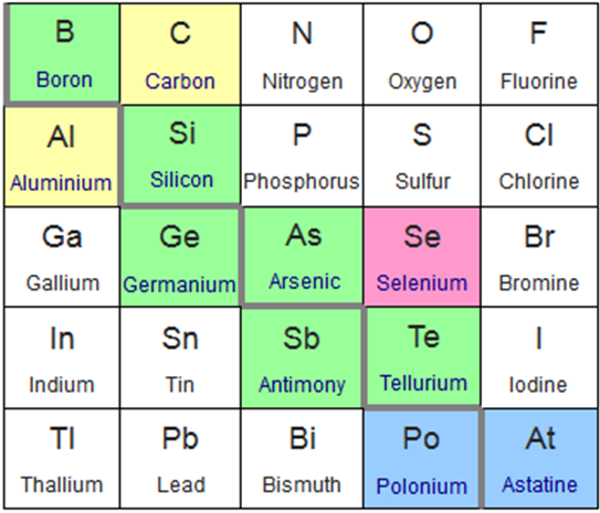 Fileperiodic Table Extract Metalloidsg Wikimedia Commons