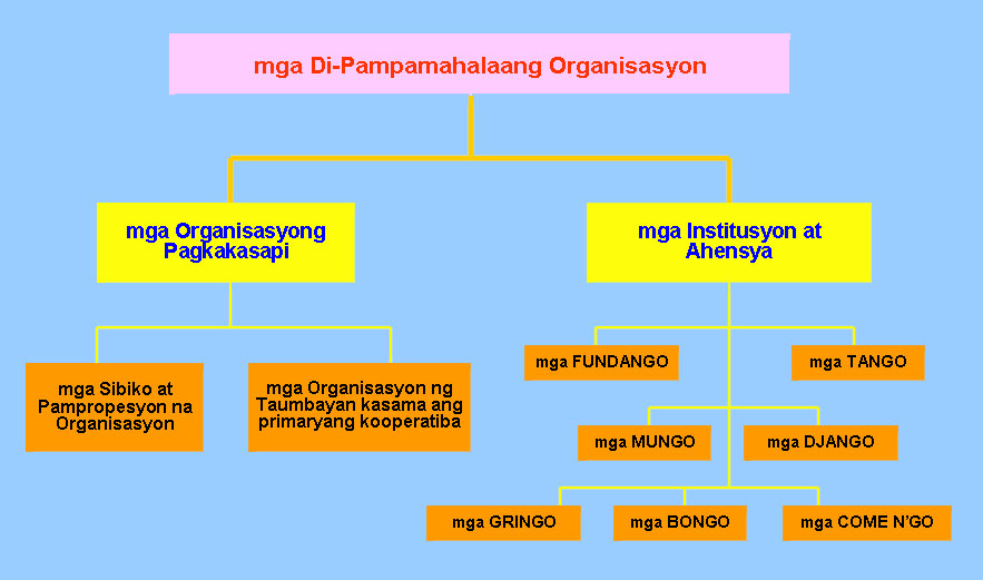 halimbawa ng government organization Business 107: organizational behavior 'one main characteristic of a mixed economy is the ownership of goods by both private and government/state-owned entities the advantage of mixed economies is that the government gives a hand when it comes to tough situations in order to help the economy remain stable.