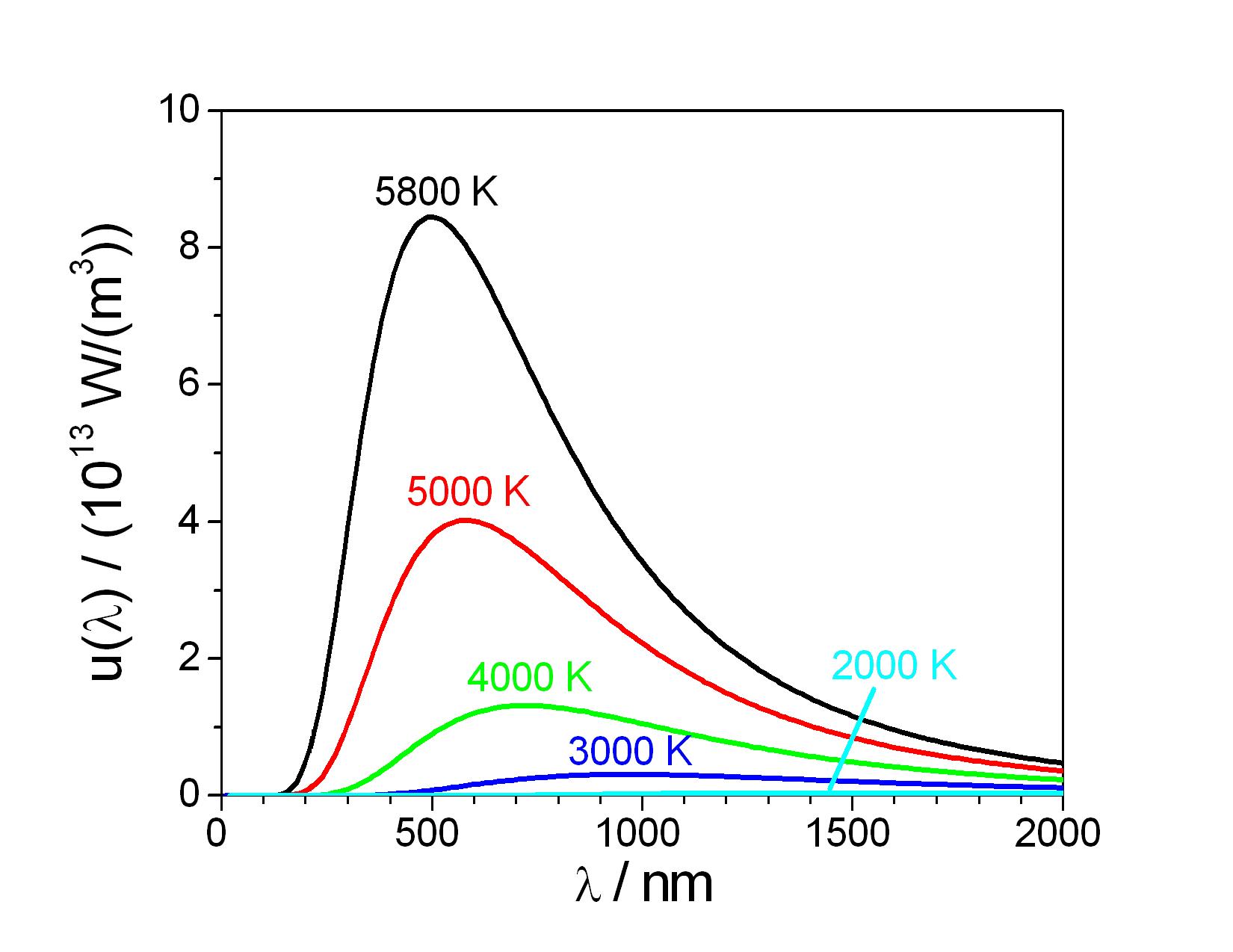 Modelul standard al particulelor Planck_law_radiation