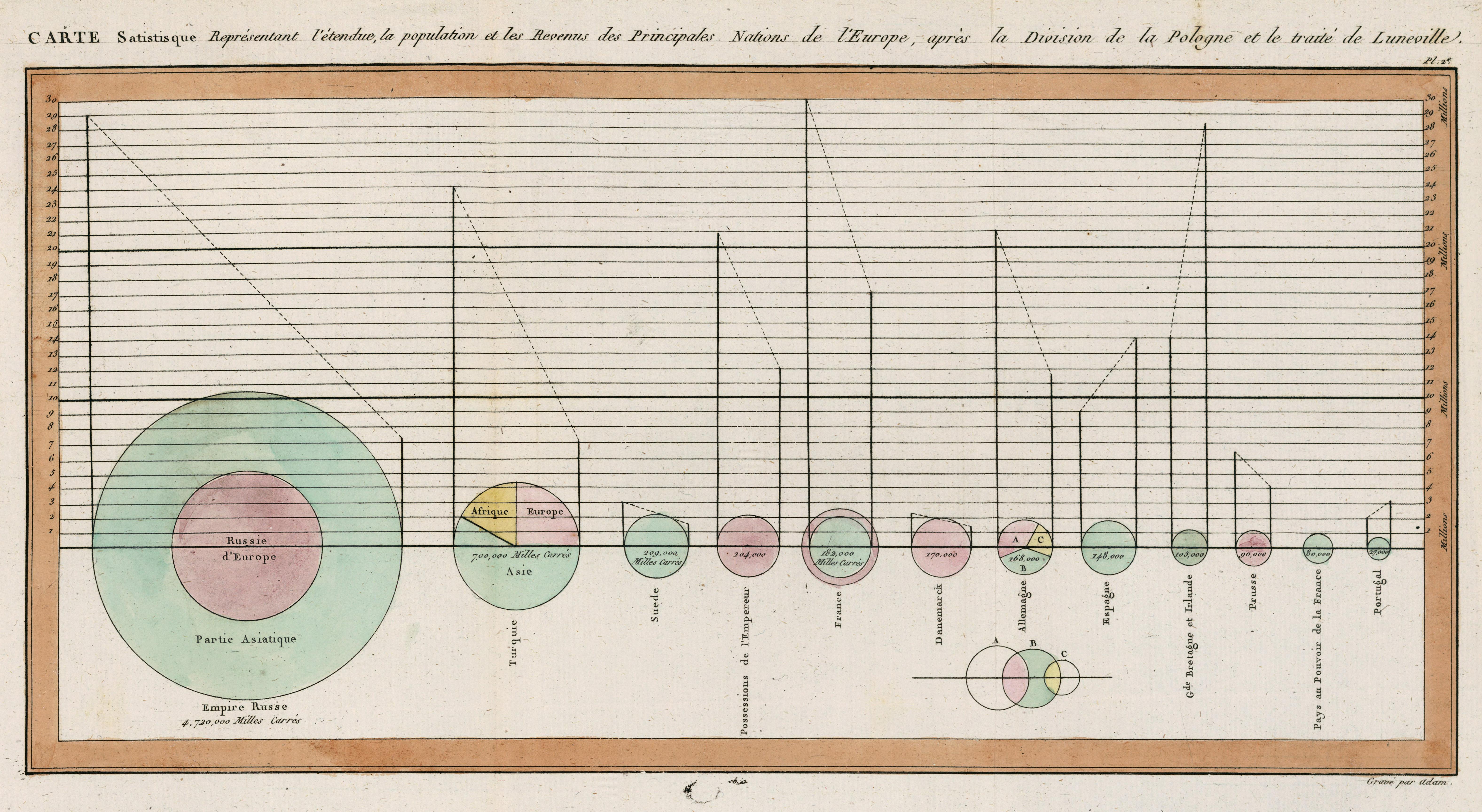 File:Playfair piecharts.jpg - Wikimedia Commons