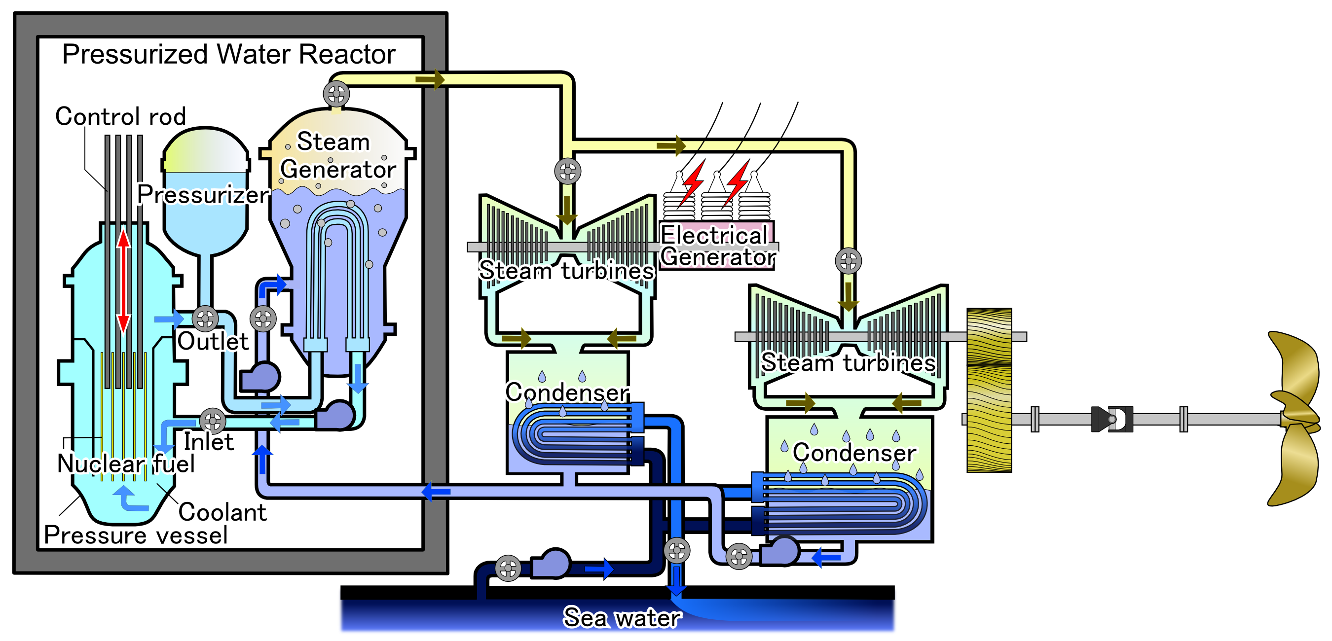 Nuclear Submarine Engine Diagram, Nuclear, Get Free Image ...