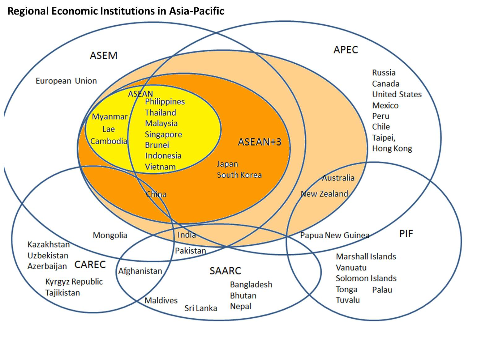 Venn Diagram For 3 Things: Regional economic institutions in the Asia-Pacific diagram ,Chart