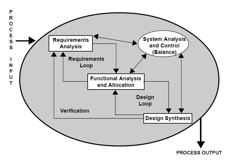 Requirements analysis wikipedia for Software requirement analysis document template
