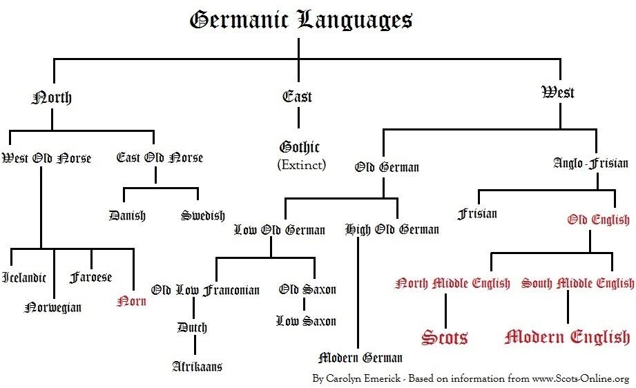 FileScots Language Chart By Carolyn Emerickjpg Wikimedia Commons - Language chart