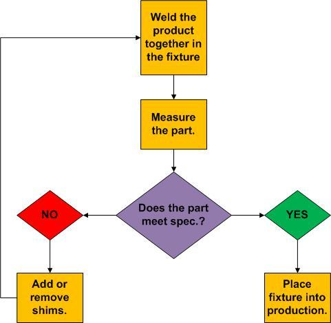 Chocolate Production Flow Chart: Shim-adjustment-flowchart.jpg - Wikimedia Commons,Chart