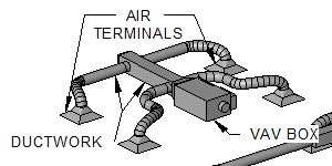 Variable air volume - Wikipedia