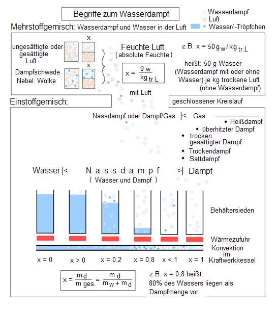 Wasserdampf – Chemie-Schule