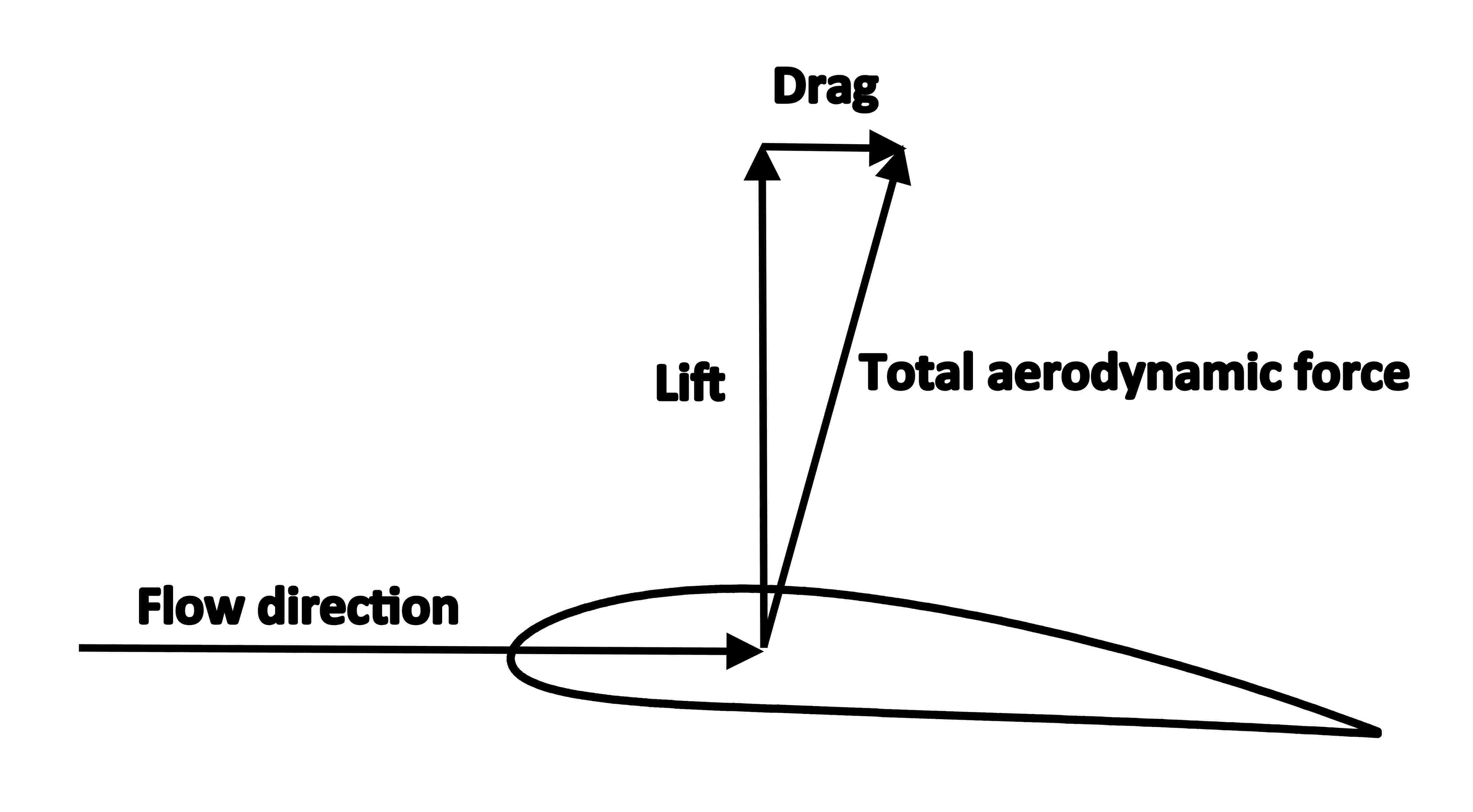 Fileairfoil lift and dragg wikimedia commons fileairfoil lift and dragg pooptronica Images