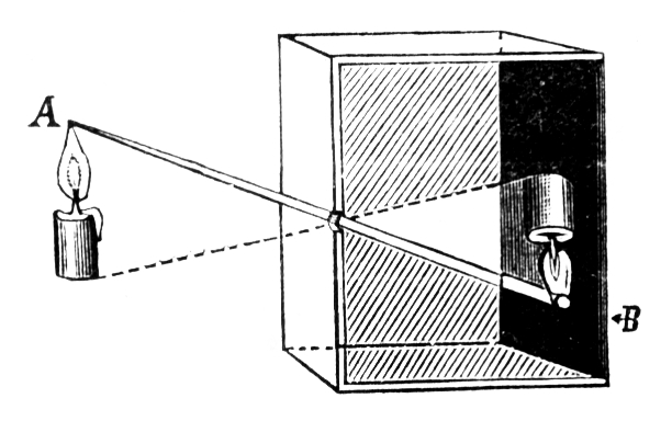 File:Camera obscura 1.jpg - Wikimedia Commons