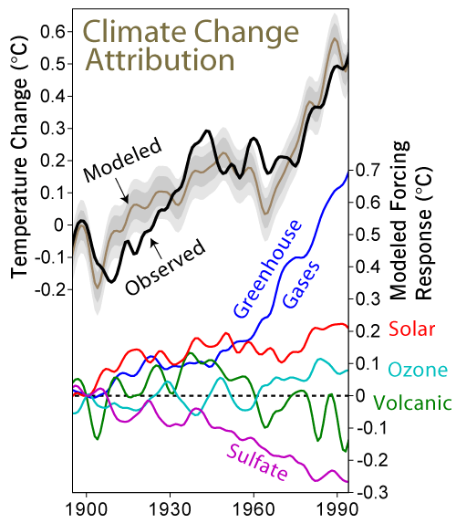 Recent Climate Change attribution (from Wikipedia)