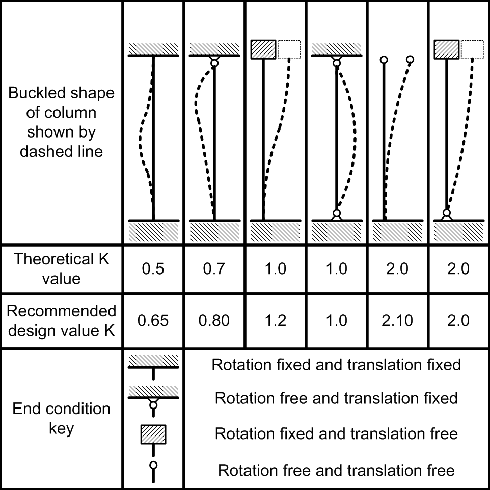 manual of steel construction allowable stress design pdf