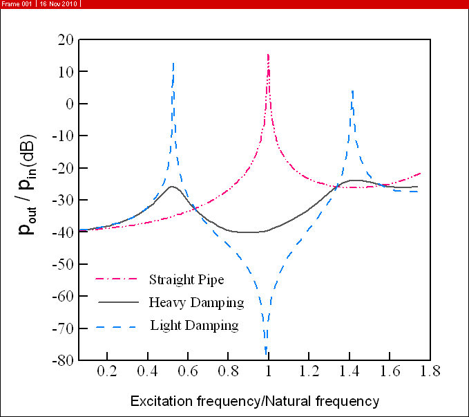 Engineering Acoustics/Noise control with self-tuning