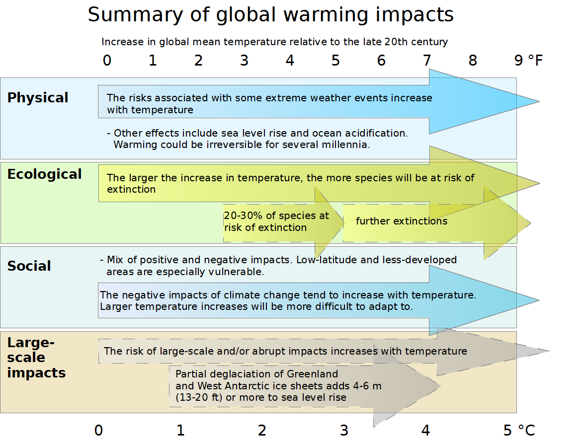 a definition and results of global warming The effects of global warming are the environmental and social changes caused (directly or indirectly) by human emissions of greenhouse gases there is a scientific.