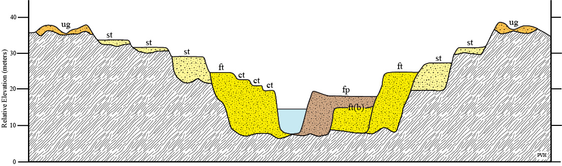 https://upload.wikimedia.org/wikipedia/commons/a/a2/FluvialTerraces.jpg