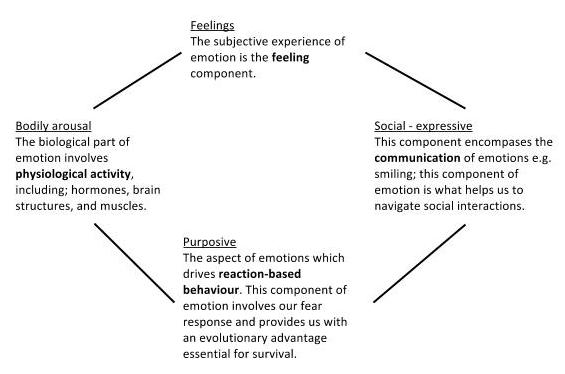 The Socialemotional Component Of >> Motivation And Emotion Book 2014 Ageing And Emotion Wikiversity