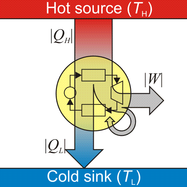 Schematic flow of energy in a heat engine. Heat engine.png