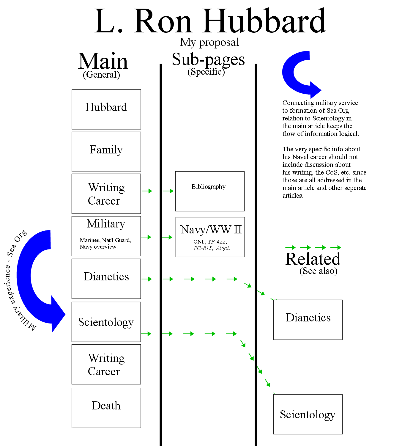 diagram of proposal to call subpage l ron hubbards service with the usn - L Ron Hubbard Lebenslauf