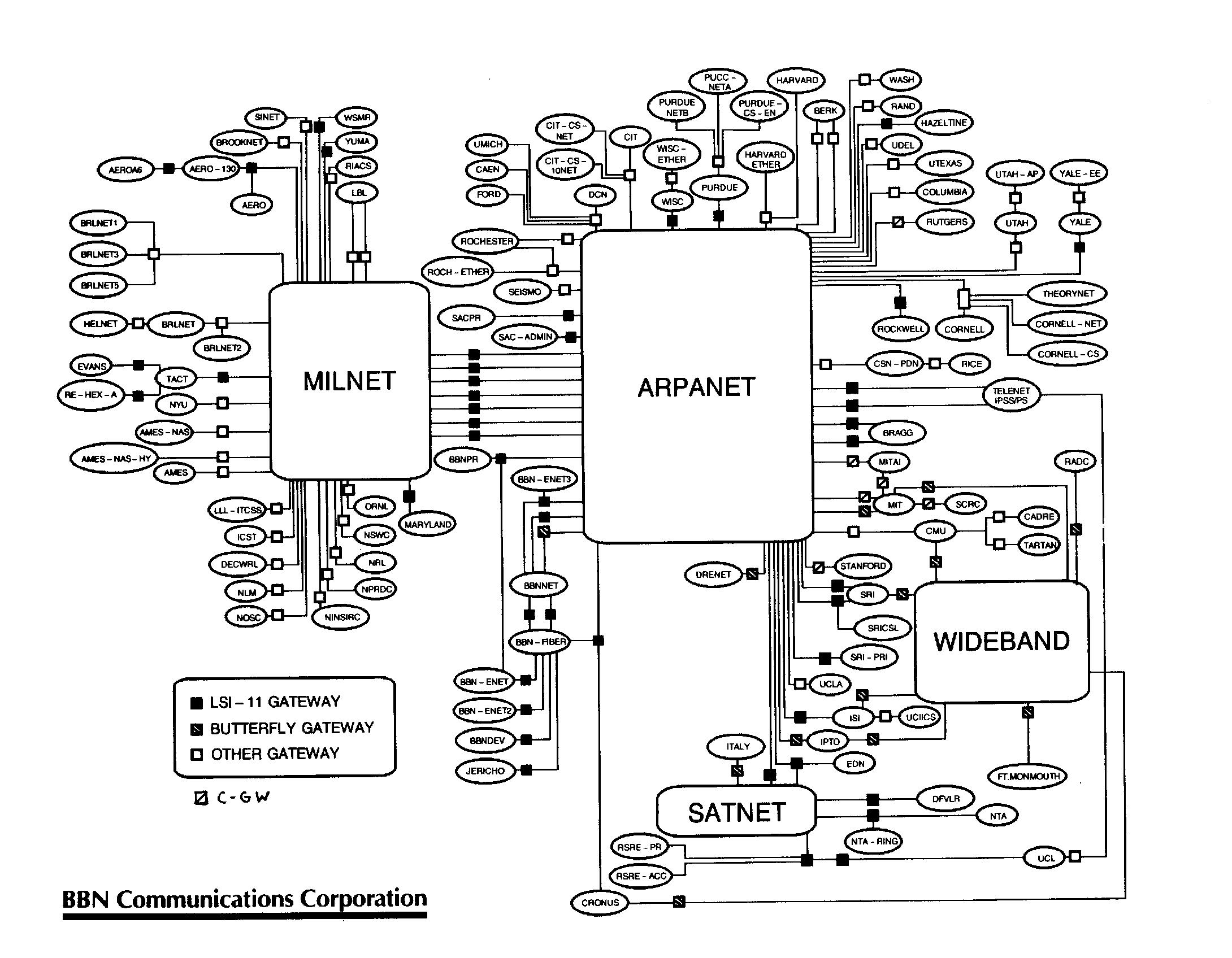 Purchase Department Process Flow Chart: History of the Internet - Wikipedia,Chart